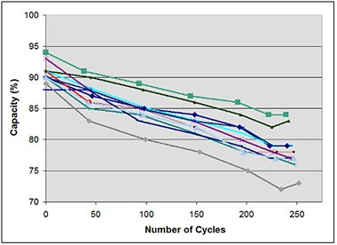 Number of Cycles