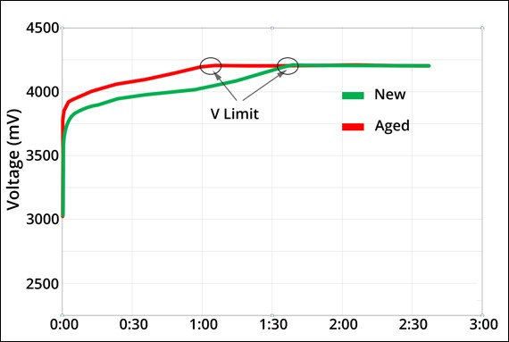 V-limit Charge Times of New and aged li-ion